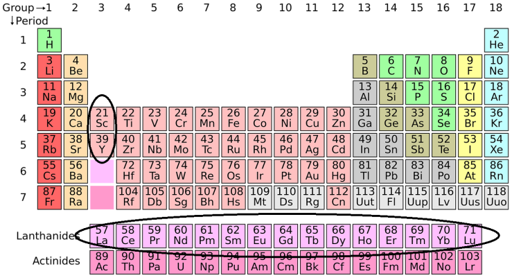 periodic-system-ree
